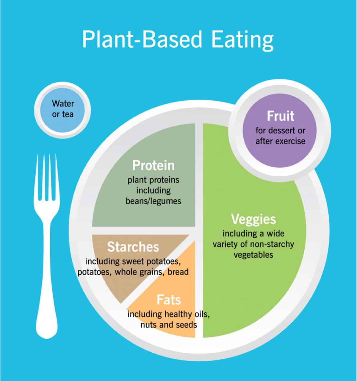 Infographic depicting a healthy plant based plate.
